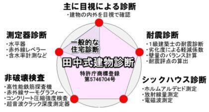 田中式住宅診断